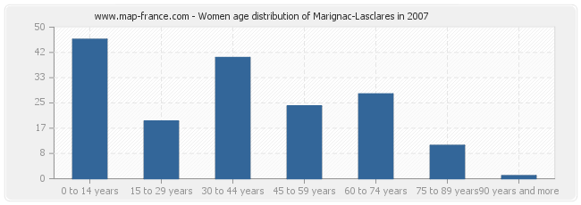 Women age distribution of Marignac-Lasclares in 2007