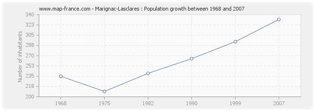 Population Marignac-Lasclares
