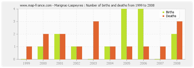Marignac-Laspeyres : Number of births and deaths from 1999 to 2008