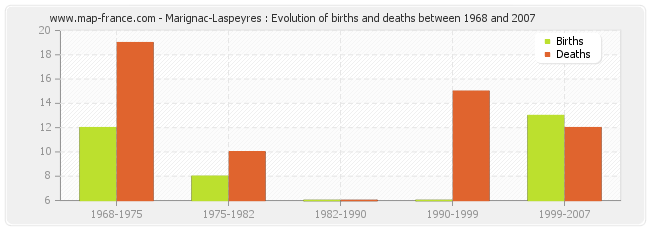 Marignac-Laspeyres : Evolution of births and deaths between 1968 and 2007