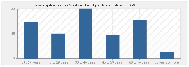 Age distribution of population of Marliac in 1999
