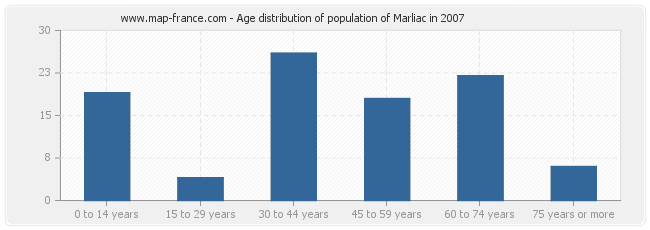 Age distribution of population of Marliac in 2007