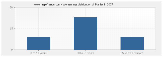 Women age distribution of Marliac in 2007