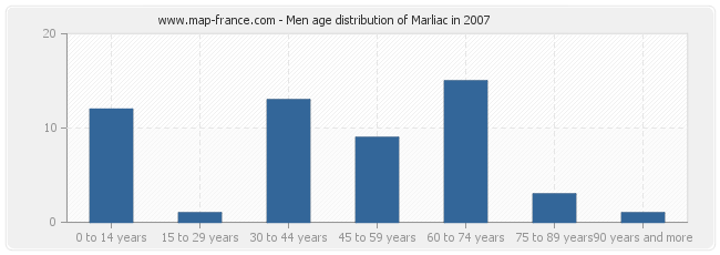 Men age distribution of Marliac in 2007