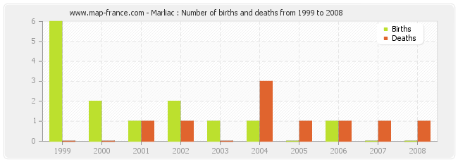 Marliac : Number of births and deaths from 1999 to 2008
