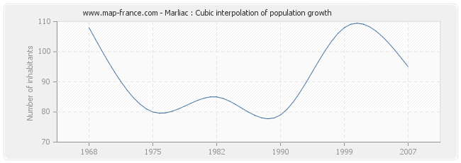 Marliac : Cubic interpolation of population growth