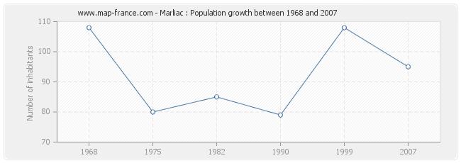 Population Marliac