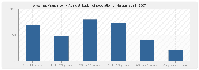 Age distribution of population of Marquefave in 2007