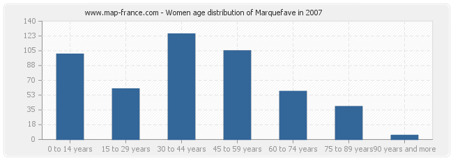 Women age distribution of Marquefave in 2007