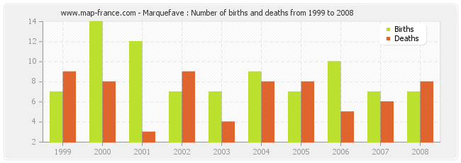 Marquefave : Number of births and deaths from 1999 to 2008