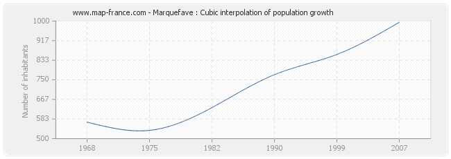 Marquefave : Cubic interpolation of population growth