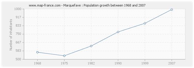 Population Marquefave