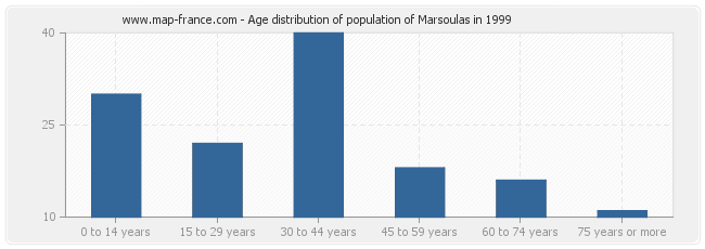 Age distribution of population of Marsoulas in 1999