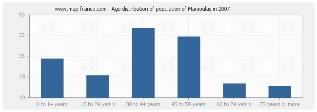 Age distribution of population of Marsoulas in 2007