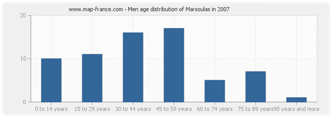 Men age distribution of Marsoulas in 2007