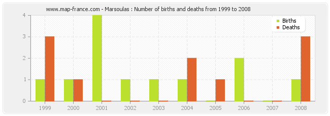 Marsoulas : Number of births and deaths from 1999 to 2008