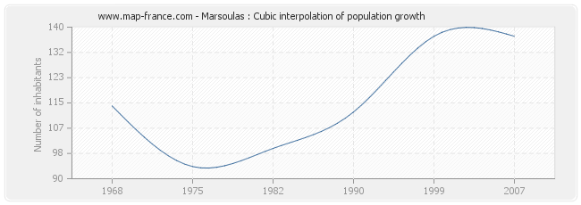 Marsoulas : Cubic interpolation of population growth