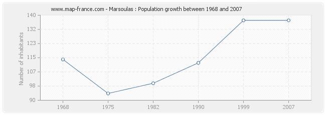 Population Marsoulas