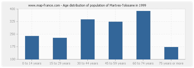 Age distribution of population of Martres-Tolosane in 1999
