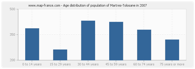 Age distribution of population of Martres-Tolosane in 2007