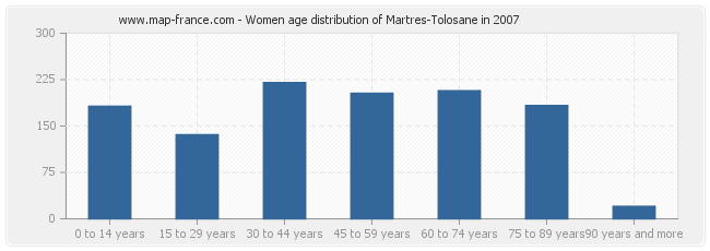 Women age distribution of Martres-Tolosane in 2007