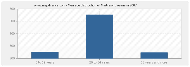 Men age distribution of Martres-Tolosane in 2007