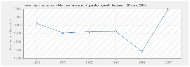 Population Martres-Tolosane