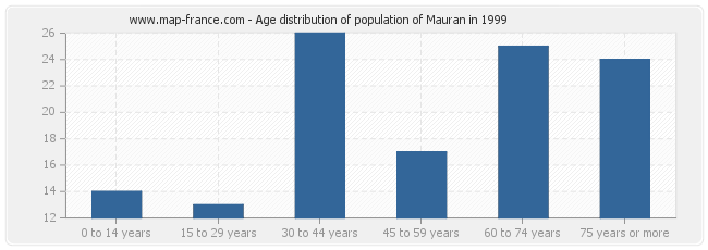Age distribution of population of Mauran in 1999