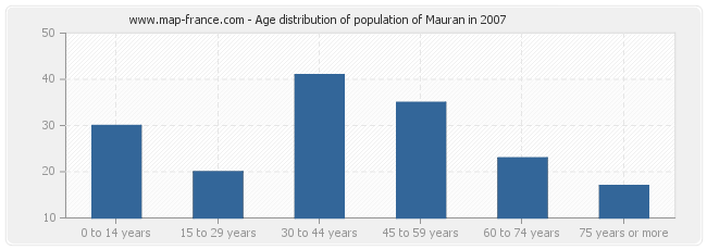 Age distribution of population of Mauran in 2007