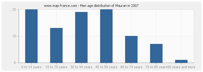 Men age distribution of Mauran in 2007