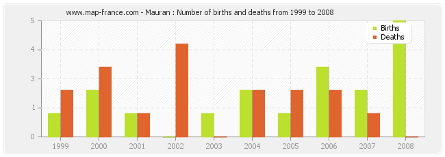 Mauran : Number of births and deaths from 1999 to 2008