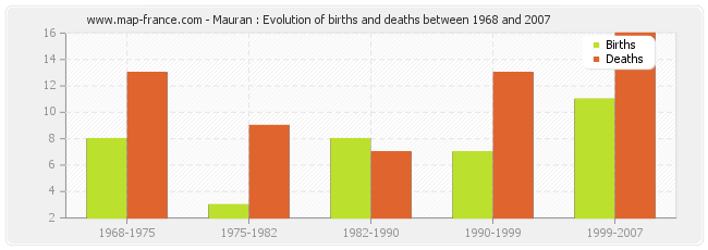 Mauran : Evolution of births and deaths between 1968 and 2007