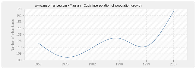 Mauran : Cubic interpolation of population growth