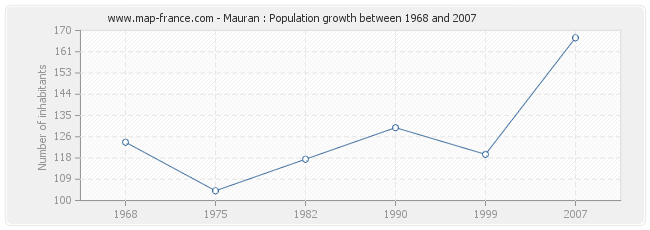 Population Mauran