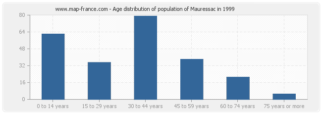 Age distribution of population of Mauressac in 1999