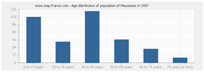 Age distribution of population of Mauressac in 2007
