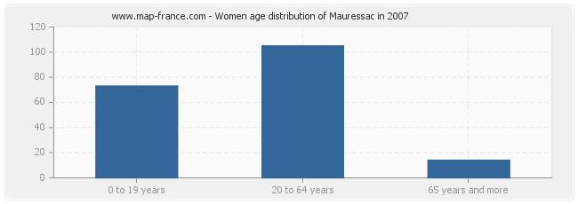 Women age distribution of Mauressac in 2007