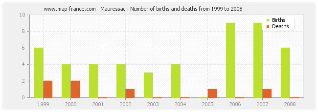 Mauressac : Number of births and deaths from 1999 to 2008