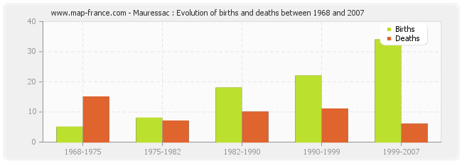 Mauressac : Evolution of births and deaths between 1968 and 2007