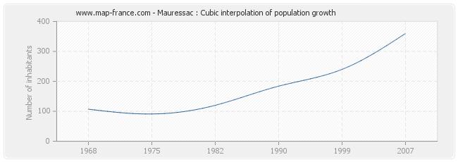 Mauressac : Cubic interpolation of population growth