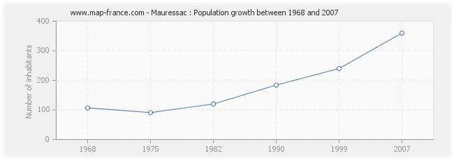 Population Mauressac