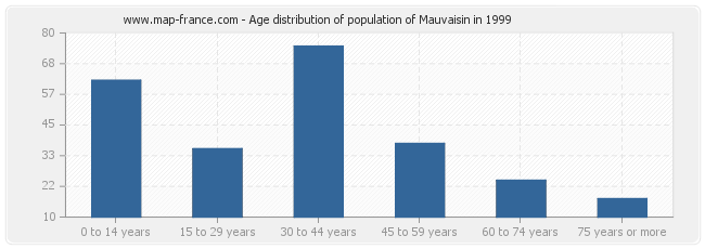 Age distribution of population of Mauvaisin in 1999