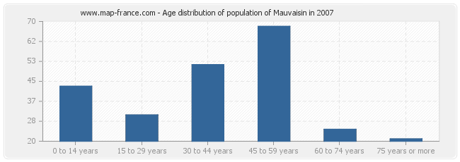 Age distribution of population of Mauvaisin in 2007