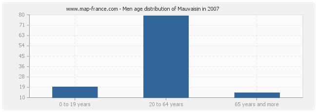 Men age distribution of Mauvaisin in 2007