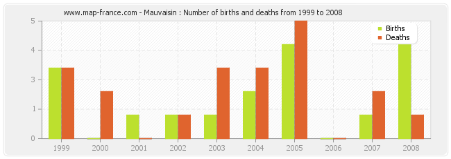 Mauvaisin : Number of births and deaths from 1999 to 2008