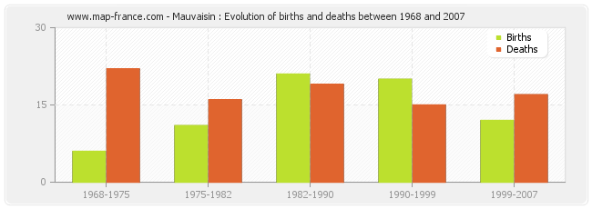 Mauvaisin : Evolution of births and deaths between 1968 and 2007