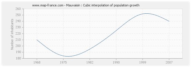 Mauvaisin : Cubic interpolation of population growth