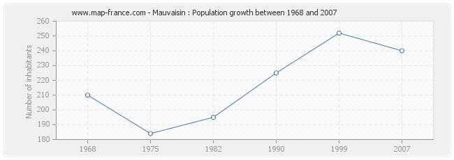 Population Mauvaisin