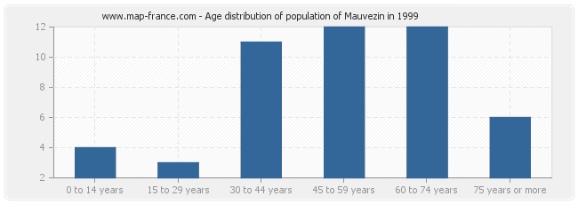 Age distribution of population of Mauvezin in 1999