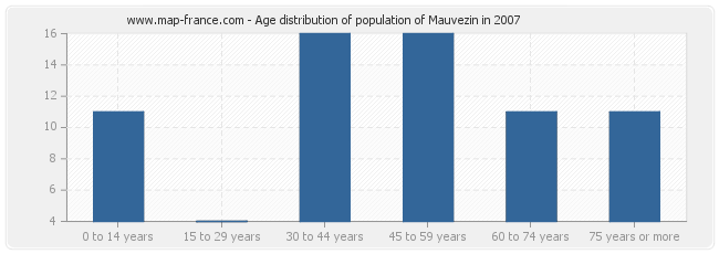 Age distribution of population of Mauvezin in 2007